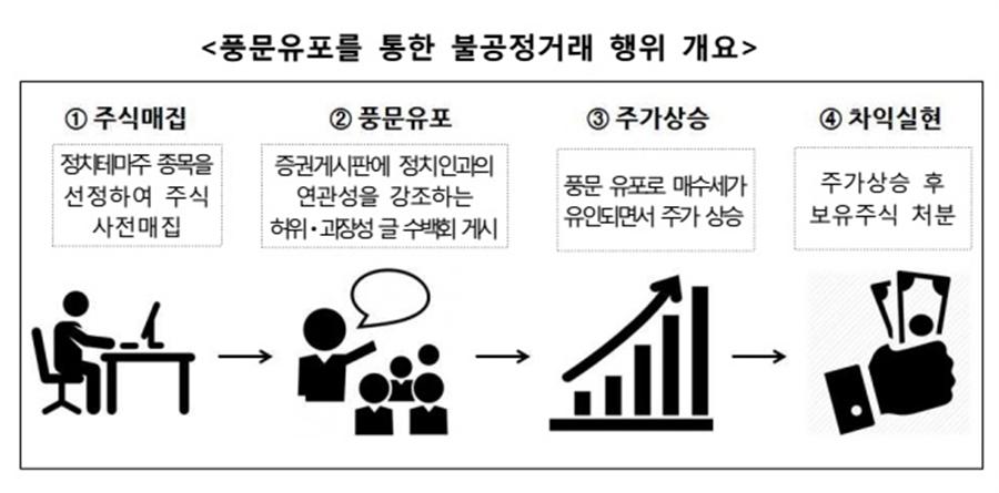 자료/금융감독원